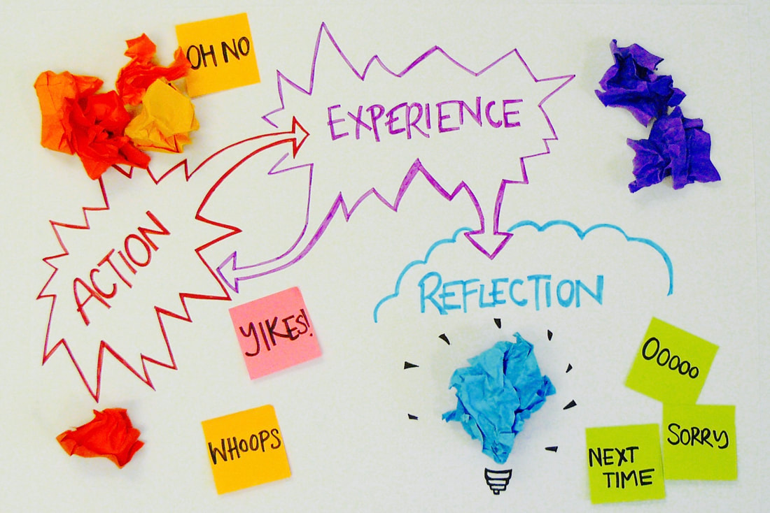 An image of a flipchart with the words Action, Experience and Reflection written on it, with arrows leading to and from action and experience, and from experience to reflection.