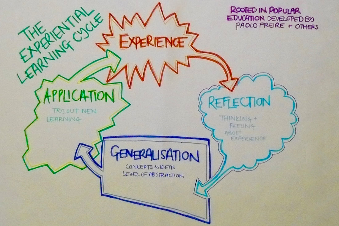 A drawing of The Experiential Learning Cycle: Experience leads to Reflection leads to Generalisation leads to Application leads to Experience etc.